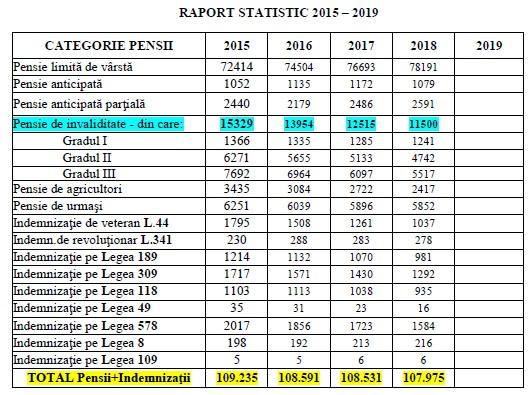 Statistici 2015 - 2019